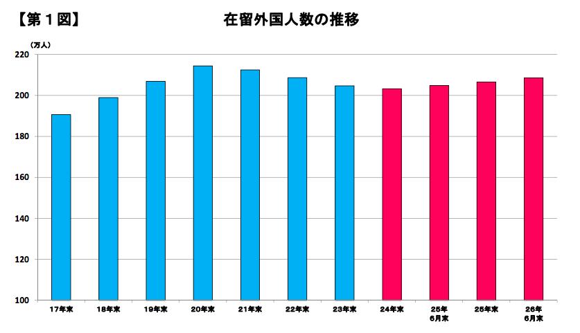 在日外國人數量統計圖