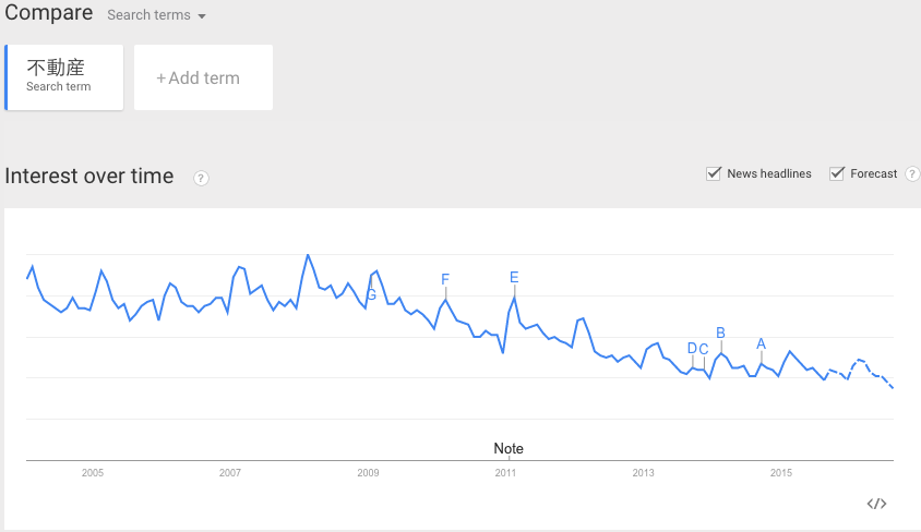 google_trends_of_real_estate_with_forecast