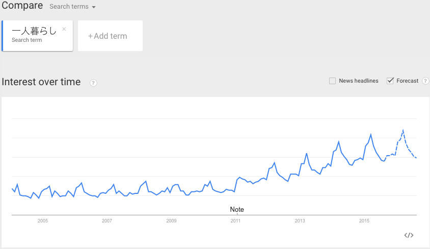 google_trends_of_single_life_with_forecast