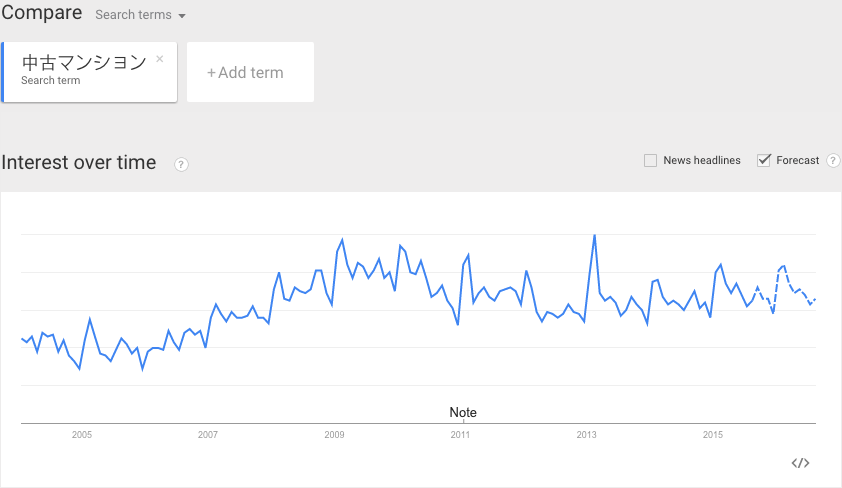 google_trends_of_used_mansion_with_forecast