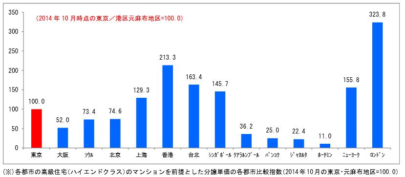 world_price_graph