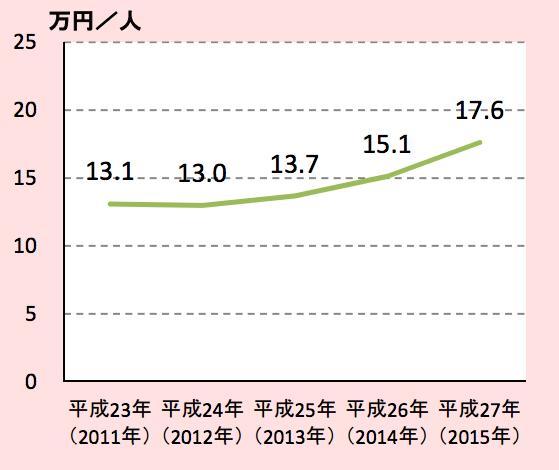 平均一人在日本觀光花費金額趨勢圖