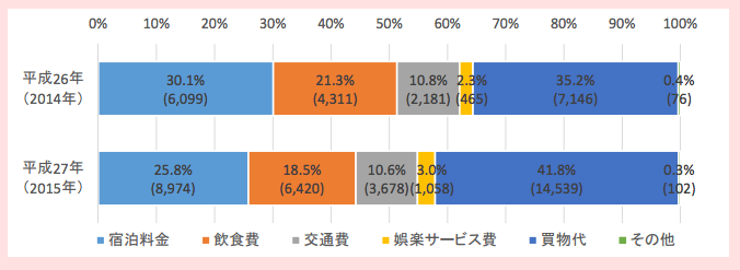 從費用別看日本觀光外國人消費金額